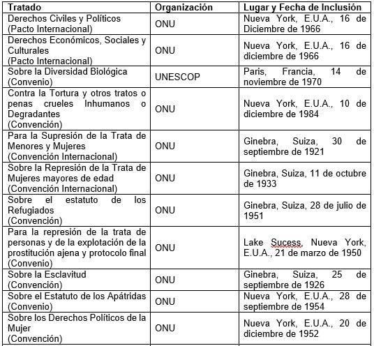 Documentos nacionais de direitos humanos no México 4