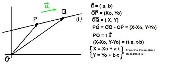Diretor de vetor: equação da linha, exercícios resolvidos 2