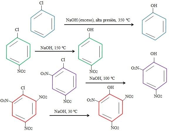 Substituição nucleofílica aromática: efeitos, exemplos 2