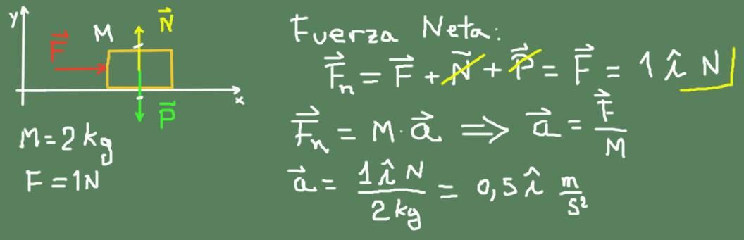 Segunda lei de Newton: aplicações, experimentos e exercícios 2