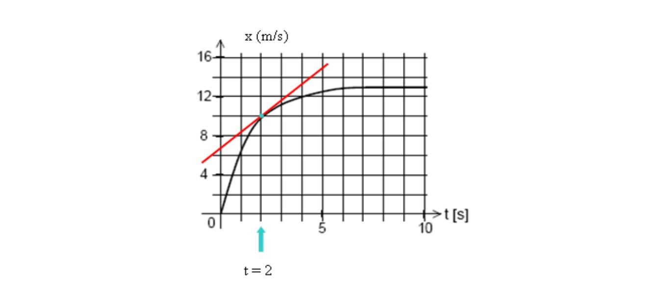 Velocidade instantânea: definição, fórmula, cálculo e exercícios 6