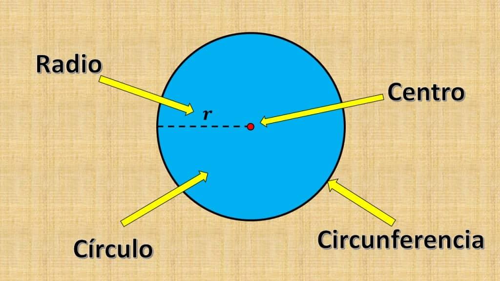 Quantos eixos de simetria tem um círculo? 52