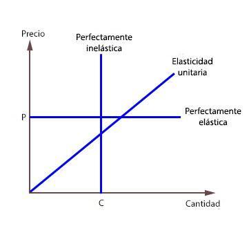 Elasticidade da Oferta: Tipos, Fatores e Cálculo 3