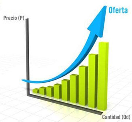 Elasticidade da Oferta: Tipos, Fatores e Cálculo 1