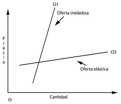 Elasticidade da Oferta: Tipos, Fatores e Cálculo 2
