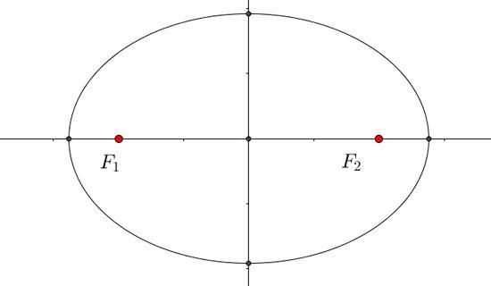 Quais são os elementos da elipse? 1