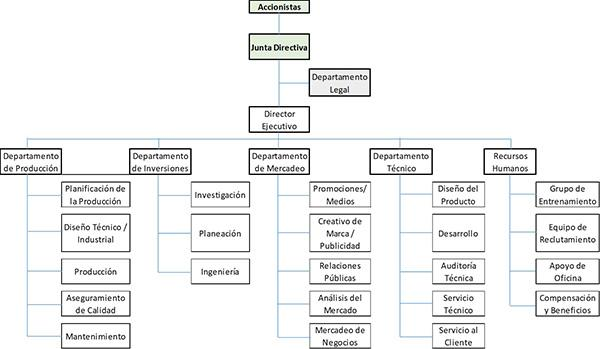 Empresas de manufatura: características e organograma 2