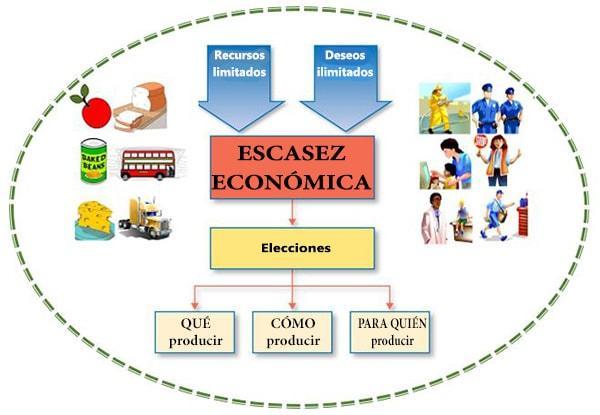 Escassez econômica: características, causas e exemplos 1