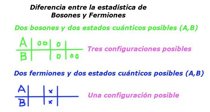 Condensado fermiônico: propriedades, aplicações e exemplos 3
