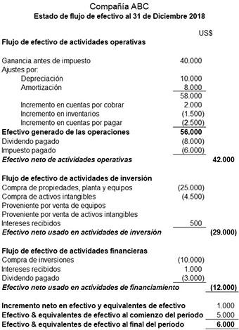 Demonstrações financeiras básicas: para que servem, cálculo, exemplos 4