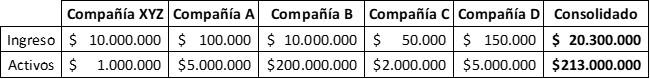 Demonstrações financeiras consolidadas: para que servem, cálculo, exemplo 2