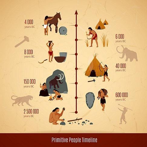 As etapas da pré-história e suas características 1