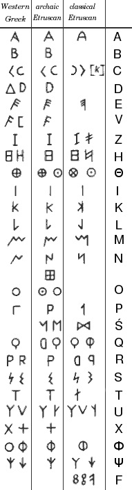 Alfabeto etrusco: origem e características 3