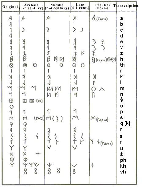 Alfabeto etrusco: origem e características 2