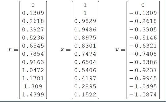 Método de Euler: para que serve, procedimento e exercícios 16