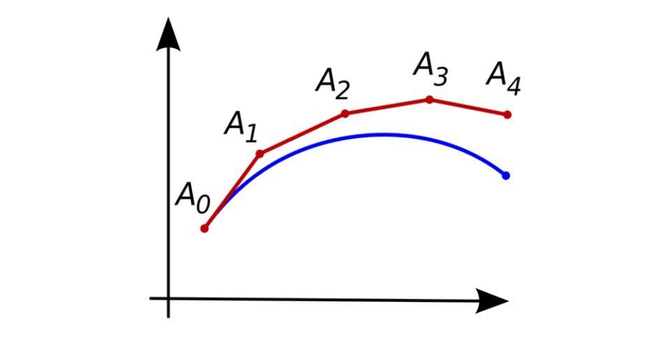 Método de Euler: para que serve, procedimento e exercícios 1