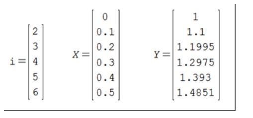 Método de Euler: para que serve, procedimento e exercícios 6