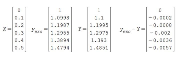Método de Euler: para que serve, procedimento e exercícios 8