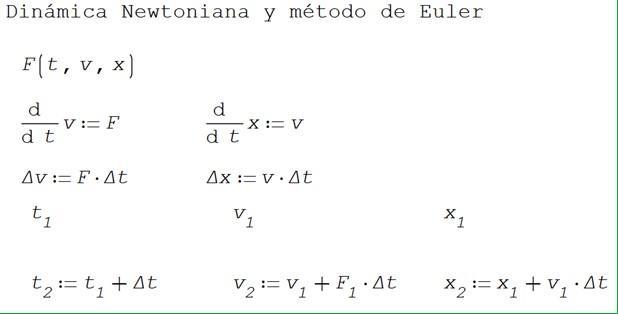 Método de Euler: para que serve, procedimento e exercícios 13