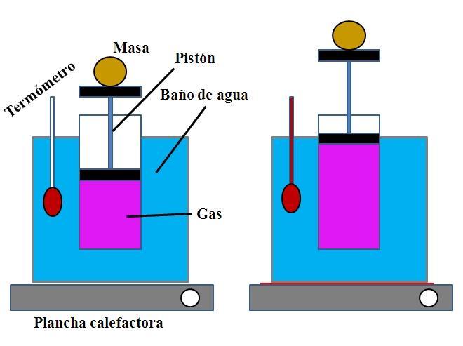 Lei de Charles: fórmulas e unidades, experimento, exercícios 3