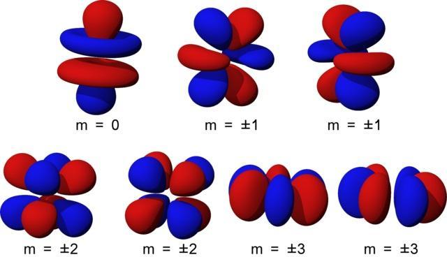 Orbitais atômicos: em que consistem e tipos 5