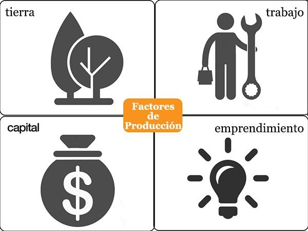 Fatores de Produção: Classificação e Comportamento 1
