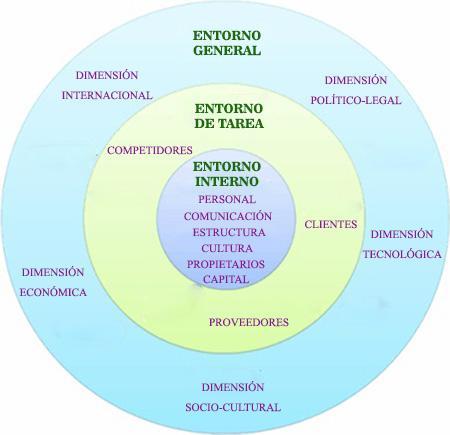 Fatores internos e externos de uma empresa 1