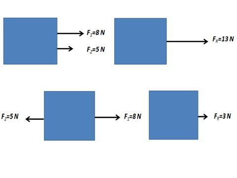 Força resultante: como são calculados e resolvidos os exercícios 2