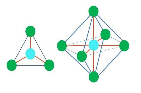 Geometria molecular: conceito, tipos e exemplos