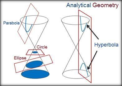 Geometria analítica: quais estudos, história, aplicações 1