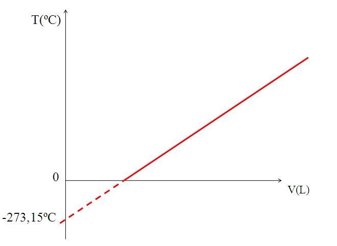 Lei de Charles: fórmulas e unidades, experimento, exercícios 2