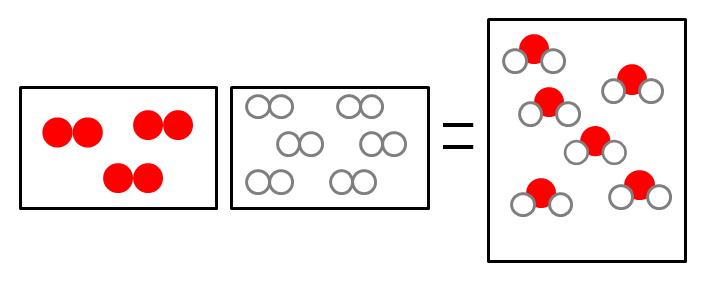 Lei de Avogadro: unidades de medida e experimento 2