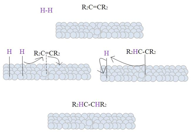 Hidrogenação catalítica: características, tipos e mecanismo 1