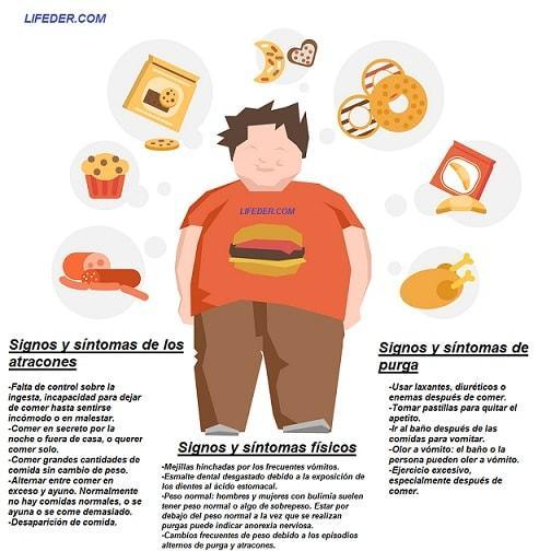 Bulimia nervosa: sintomas, causas, consequências, tratamento 2