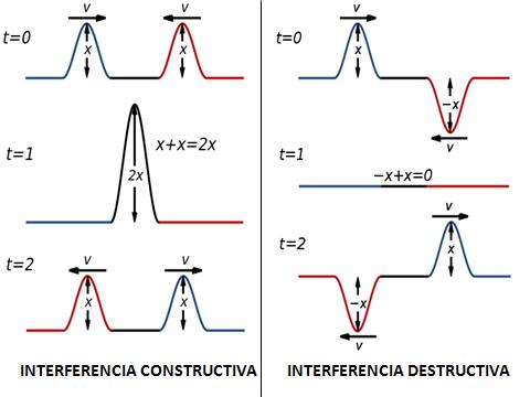 Óptica física: história, termos frequentes, leis, aplicações 2