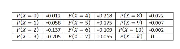 Distribuições de Probabilidades Discretas: Características, Exercícios 14
