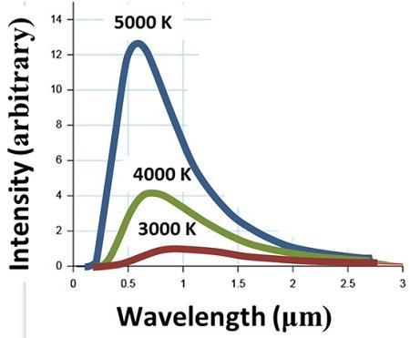 Constante de Planck: fórmulas, valores e exercícios 1