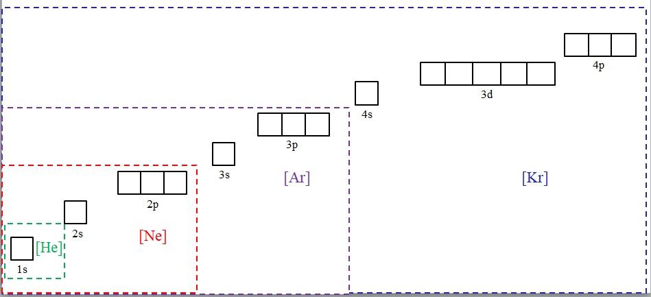 Configuração eletrônica do kernel: construção, exemplos 1