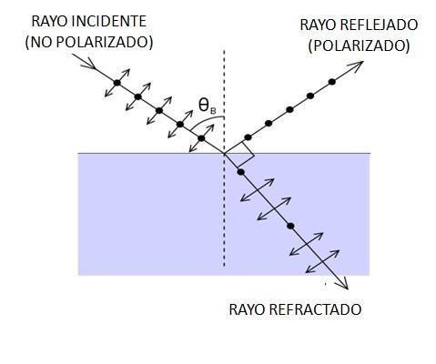 Óptica física: história, termos frequentes, leis, aplicações 4