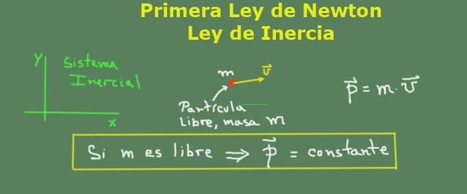 Primeira lei de Newton: fórmulas, experimentos e exercícios 3