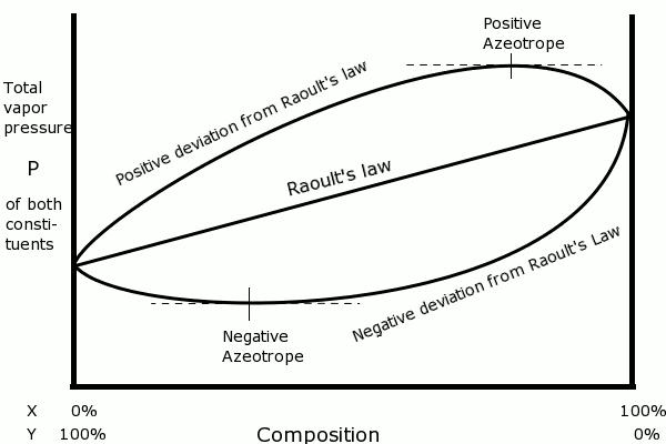Lei de Raoult: o que é, desvios positivos e negativos 2