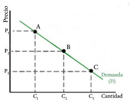 Lei da demanda: características, fatores, curva, elasticidade 3