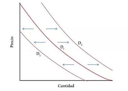 Lei da demanda: características, fatores, curva, elasticidade 2