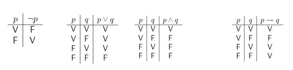 Lógica matemática: origem, o que estuda, tipos 8