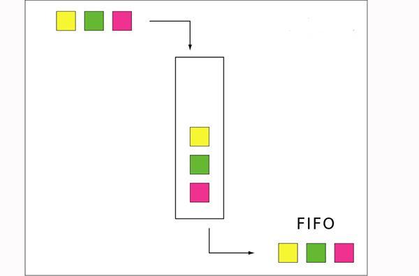 Método FIFO: características e exemplos 1