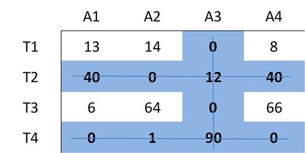 Método húngaro: o que é, exemplo 5