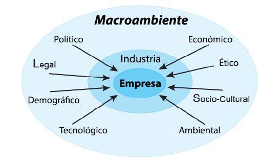 Macroambiente da Empresa: Fatores, Análise e Exemplo 1