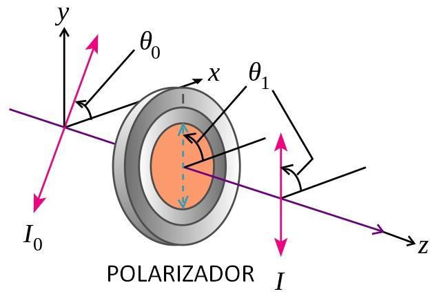 Óptica física: história, termos frequentes, leis, aplicações 3