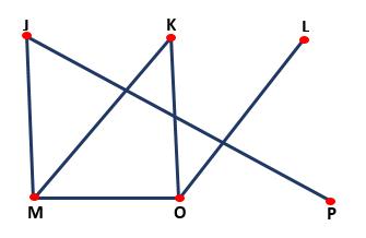 Matemática Discreta: Para que servem, teoria dos conjuntos 3