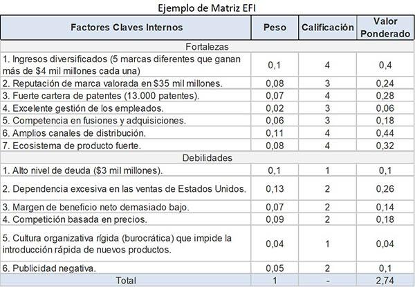 Matriz EFI: o que avalia, como fazê-lo, análise, exemplo 2